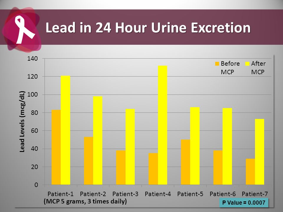 Lead in 24 Hour Urine Excretion