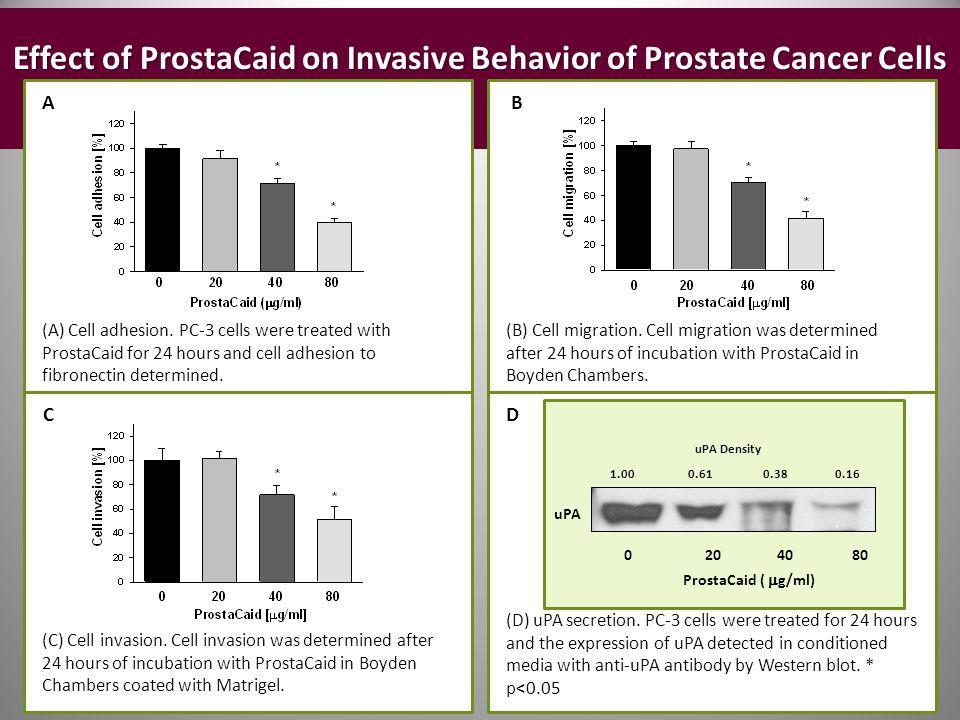 Effect of ProstaCaid on Invasive Behavior of Prostate Cancer Cells