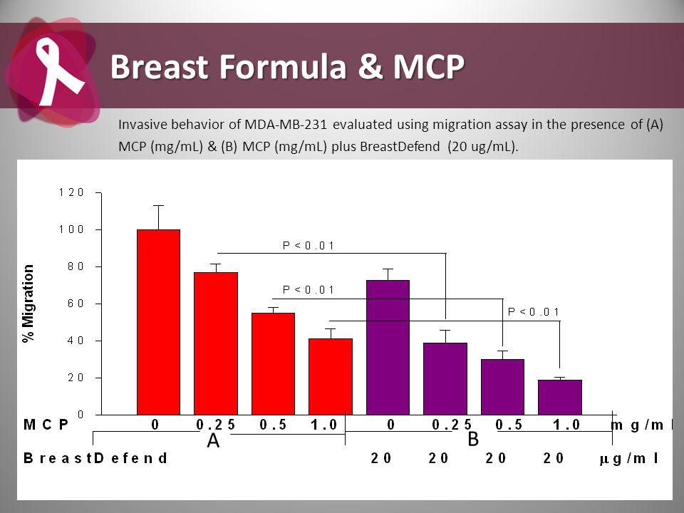 Breast Formula & MCP