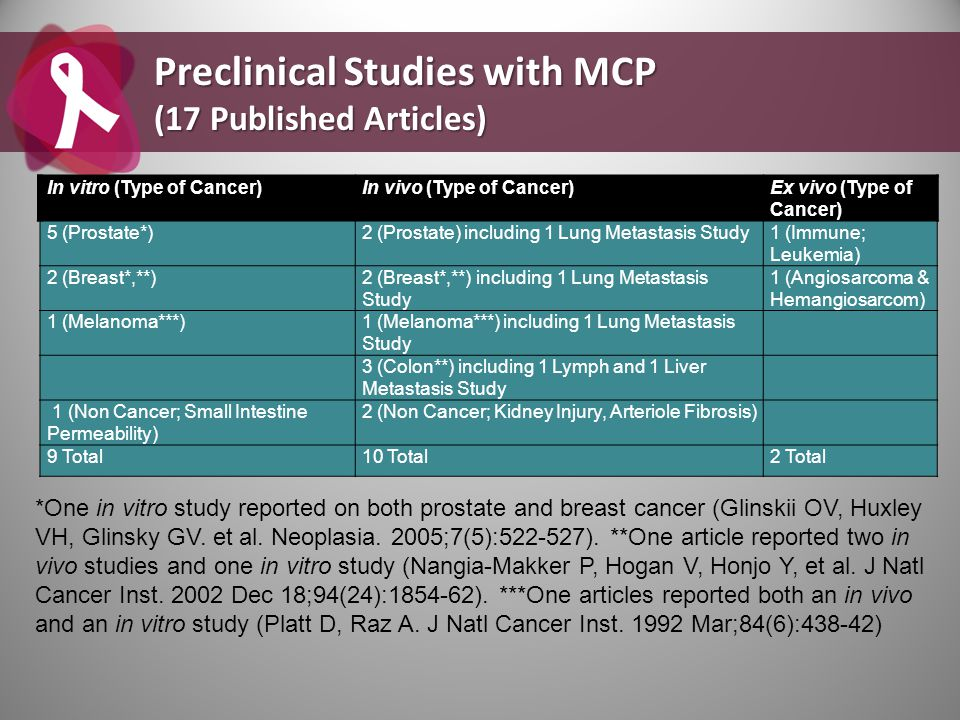 Preclinical Studies with MCP (17 Published Articles)