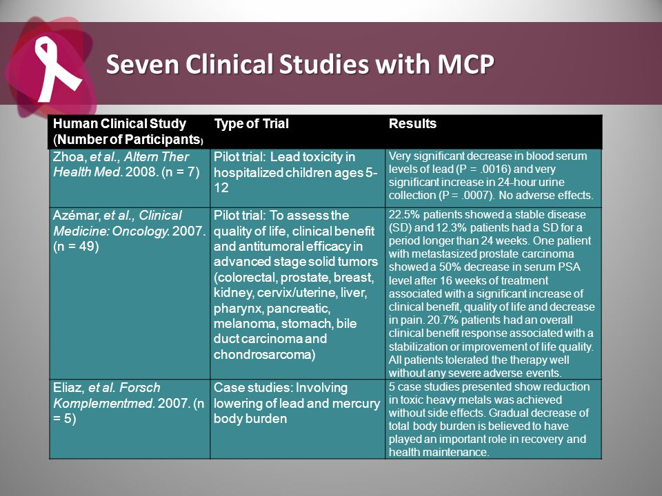 Seven Clinical Studies with MCP