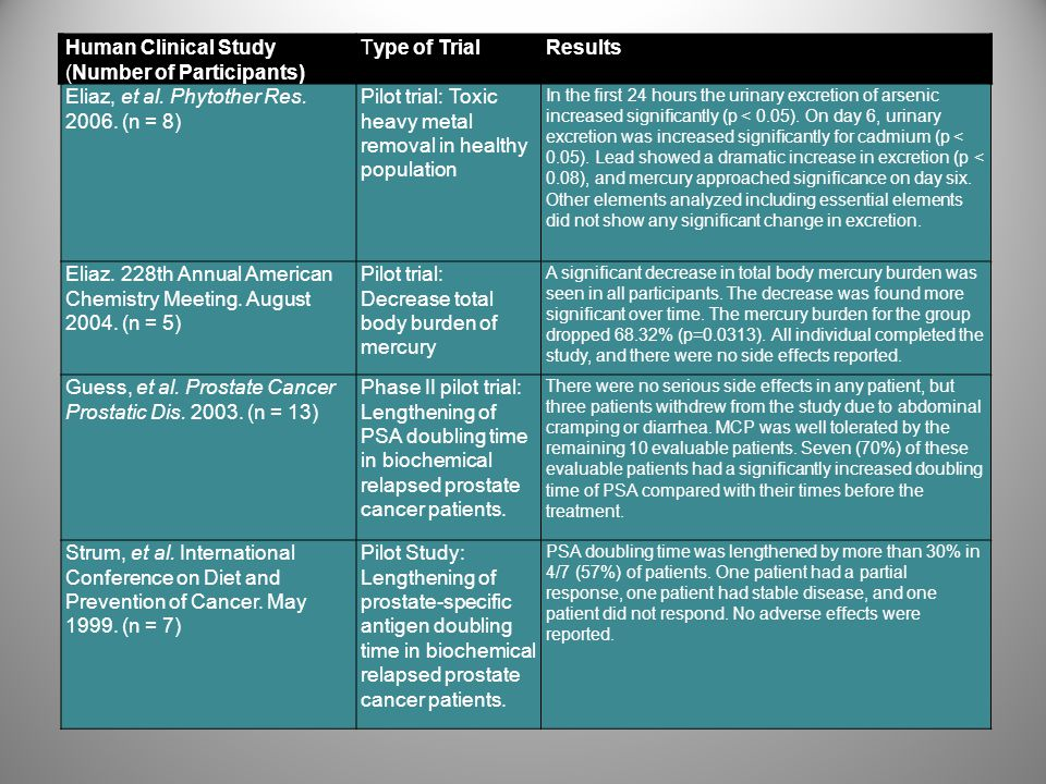 Human Clinical Study (Number of Participants) Type of Trial Results