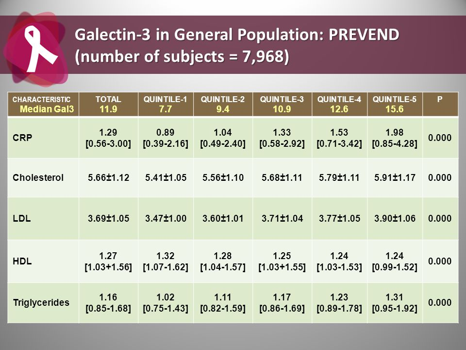 Galectin-3 in General Population: PREVEND (number of subjects = 7,968)