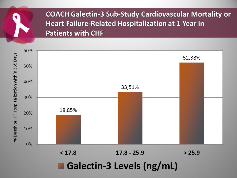 COACH Galectin-3 Sub-Study Cardiovascular Mortality or Heart Failure-Related Hospitalization at 1 Year in Patients with CHF