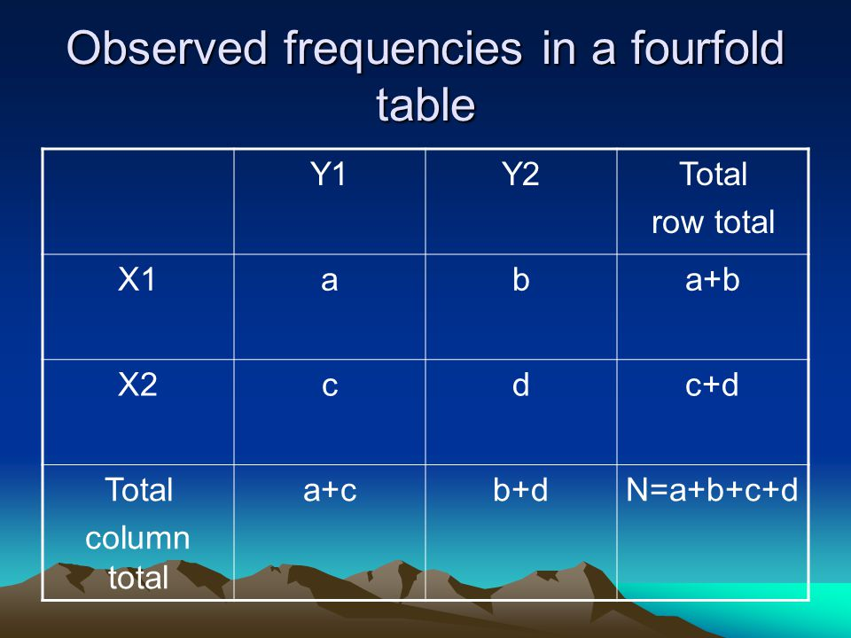 Observed frequencies in a fourfold table