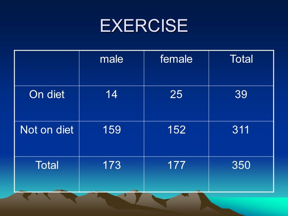 EXERCISE male female Total On diet 14 25 39 Not on diet 159 152 311