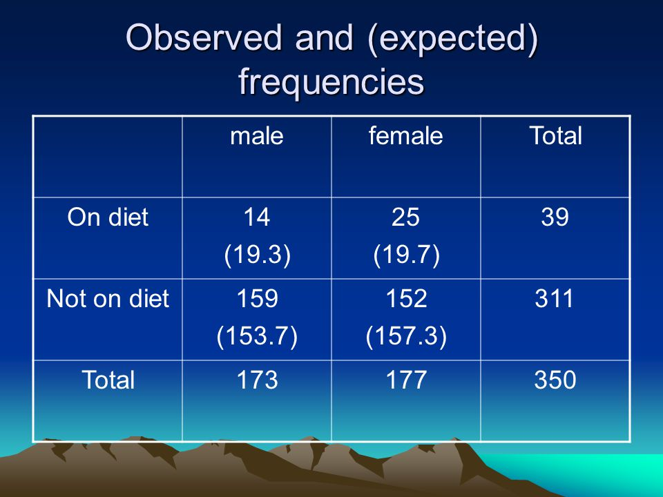 Observed and (expected) frequencies