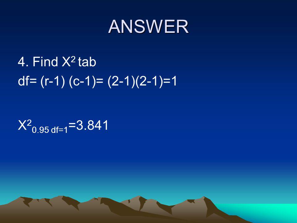 ANSWER 4. Find X2 tab df= (r-1) (c-1)= (2-1)(2-1)=1 X20.95 df=1=3.841