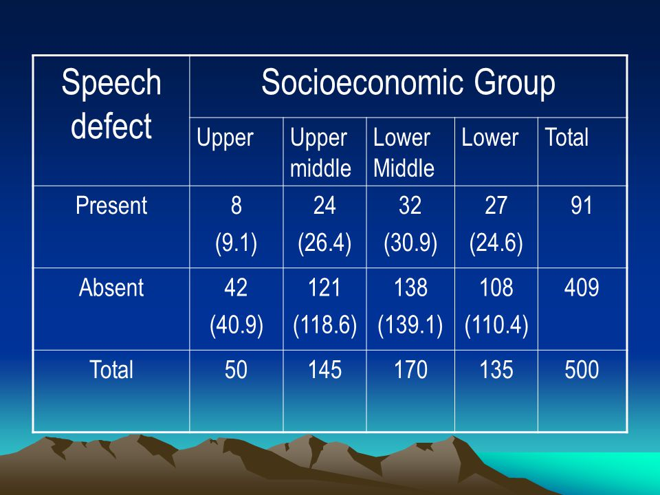 Speech defect Socioeconomic Group Upper Upper middle Lower Middle