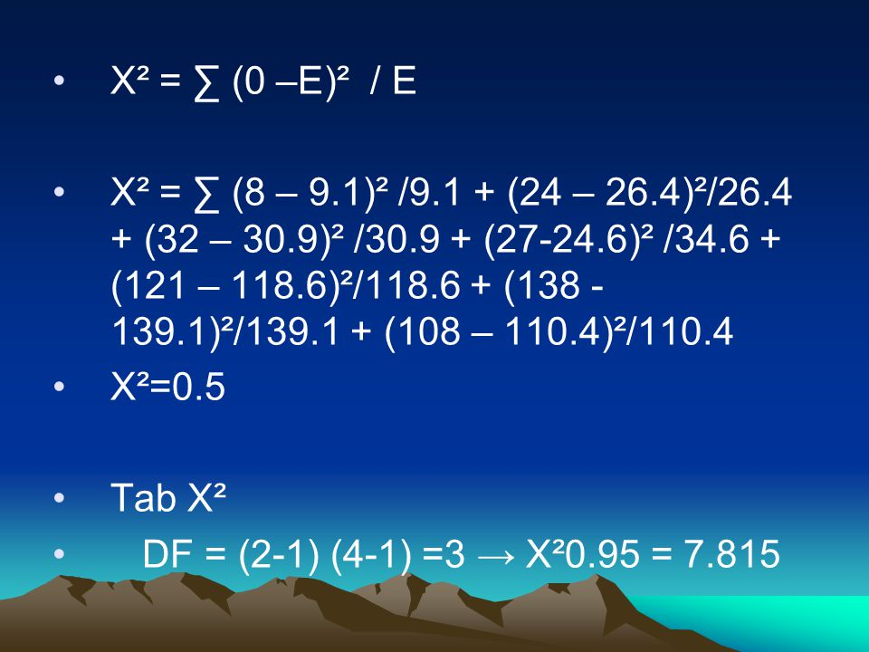 X² = ∑ (0 –E)² / E