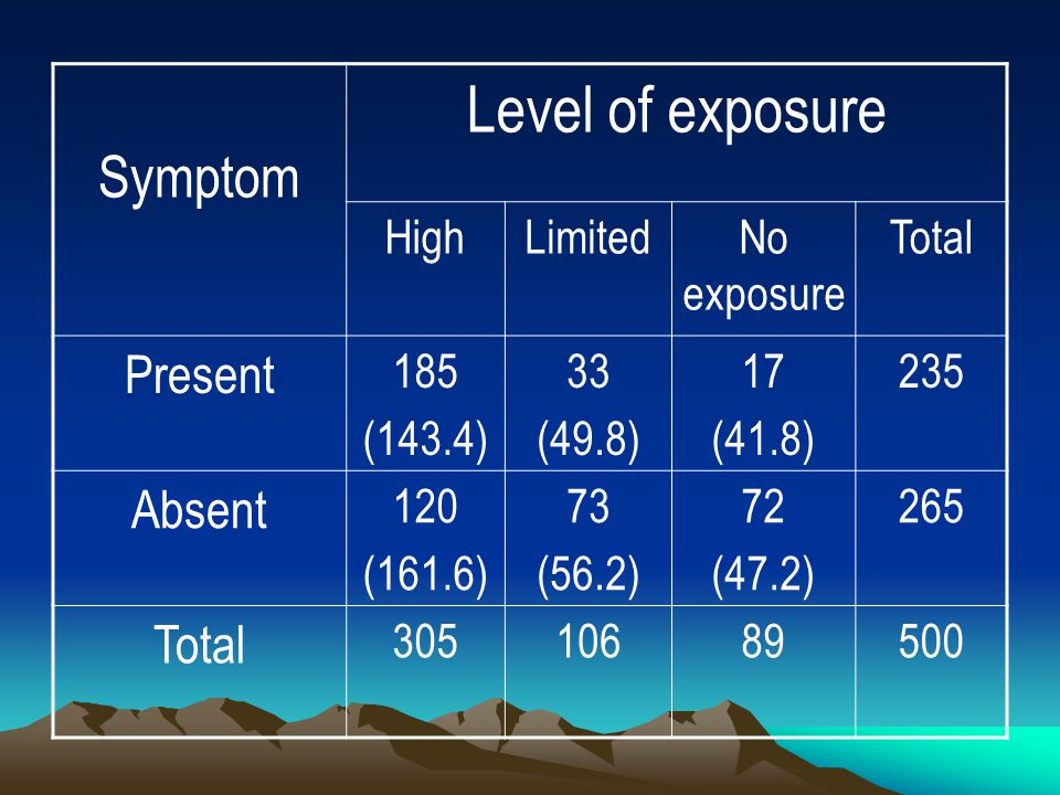 Level of exposure Symptom Present Absent High Limited No exposure