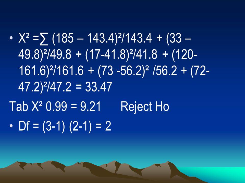 X² =∑ (185 – 143. 4)²/143. 4 + (33 – 49. 8)²/49. 8 + (17-41. 8)²/41