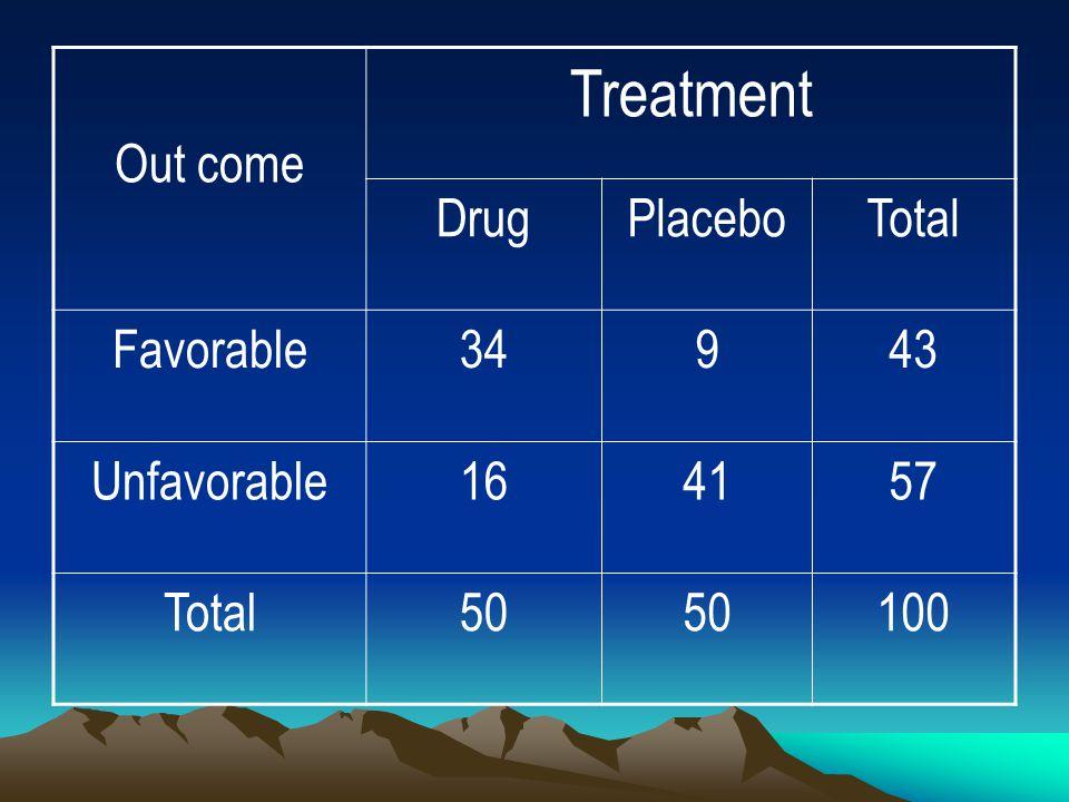 Treatment Out come Drug Placebo Total Favorable 34 9 43 Unfavorable 16
