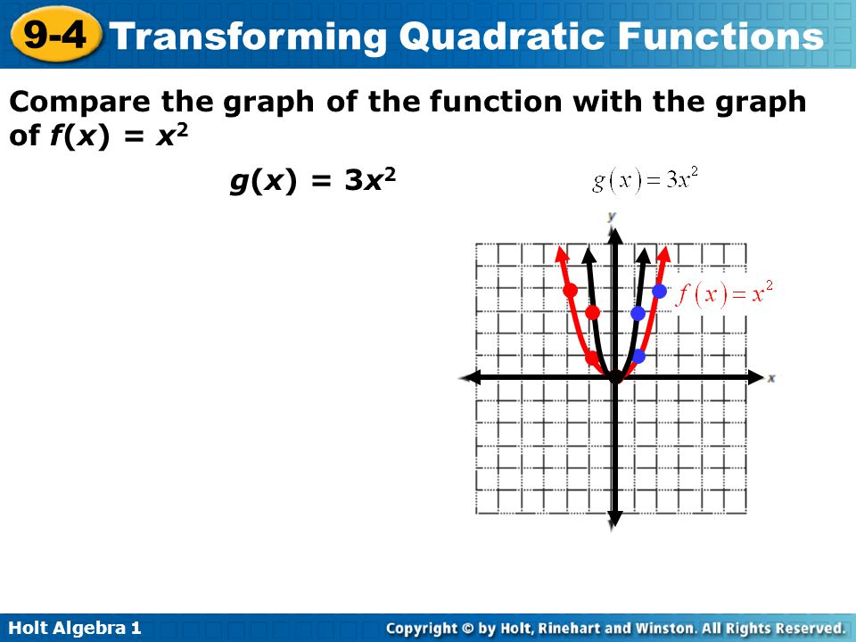 Compare the graph of the function with the graph of f(x) = x2