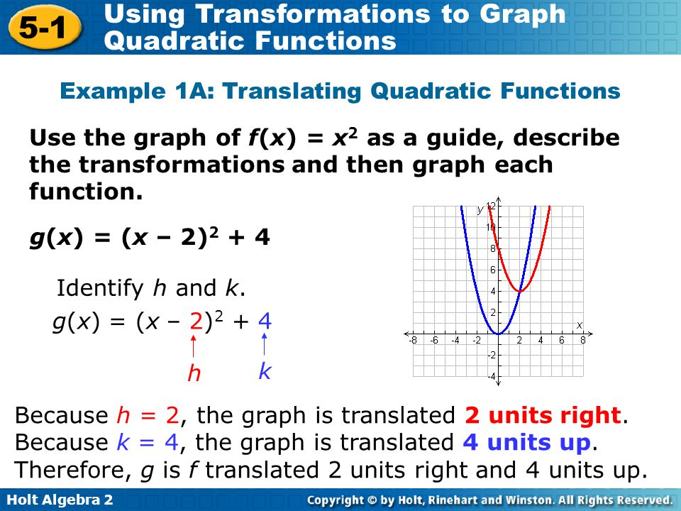 Example 1A: Translating Quadratic Functions