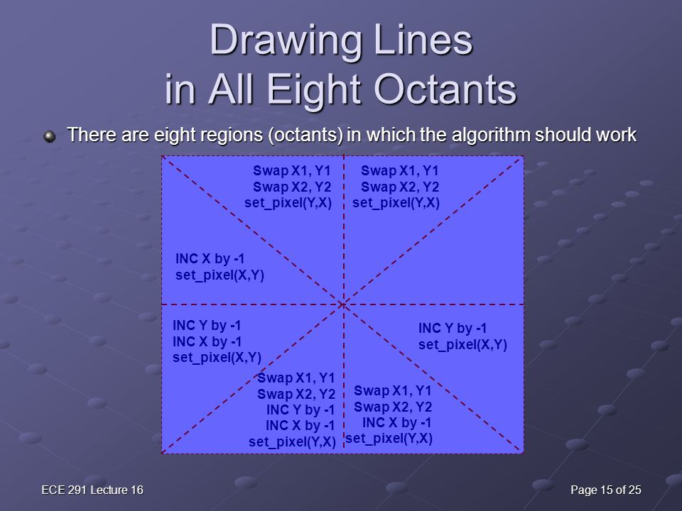 Drawing Lines in All Eight Octants