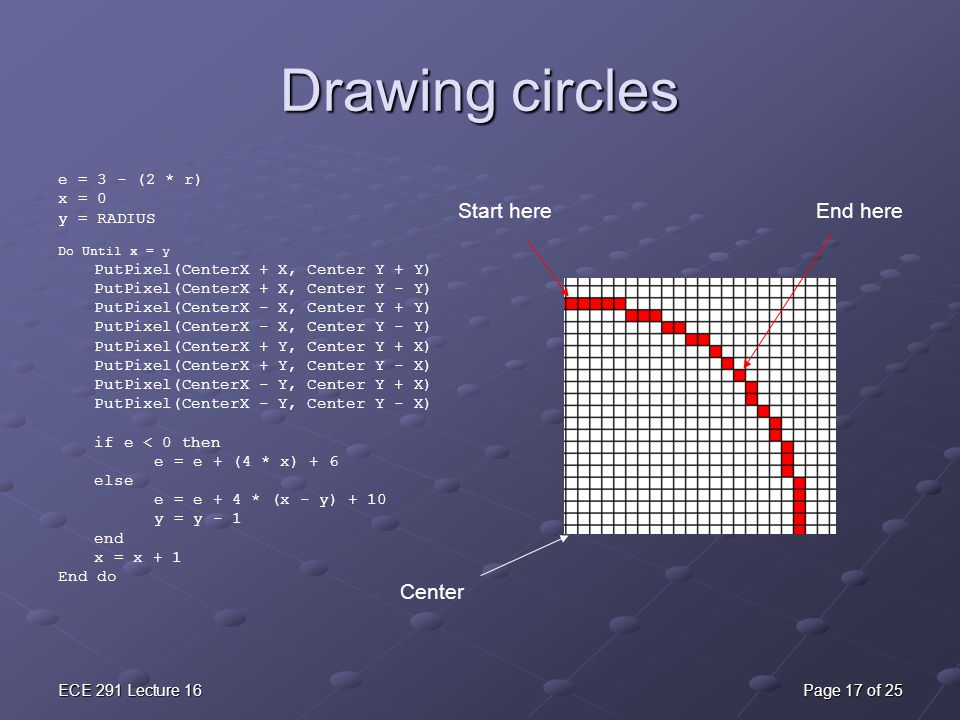 Drawing circles Start here End here Center e = 3 - (2 * r) x = 0