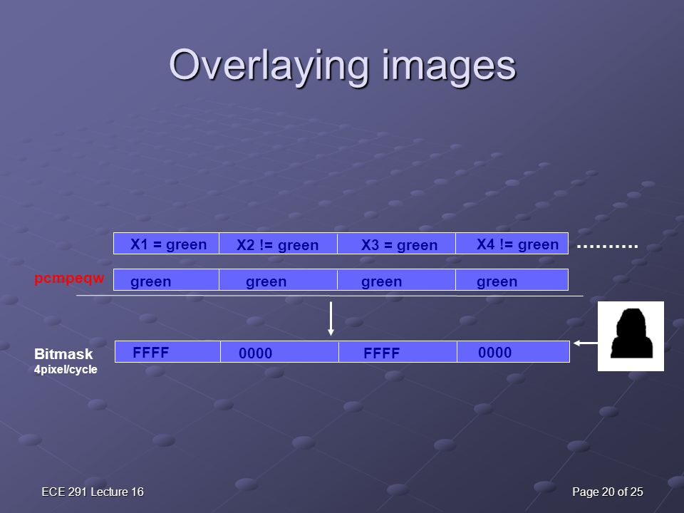 Overlaying images ………. X1 = green X3 = green X2 != green X4 != green