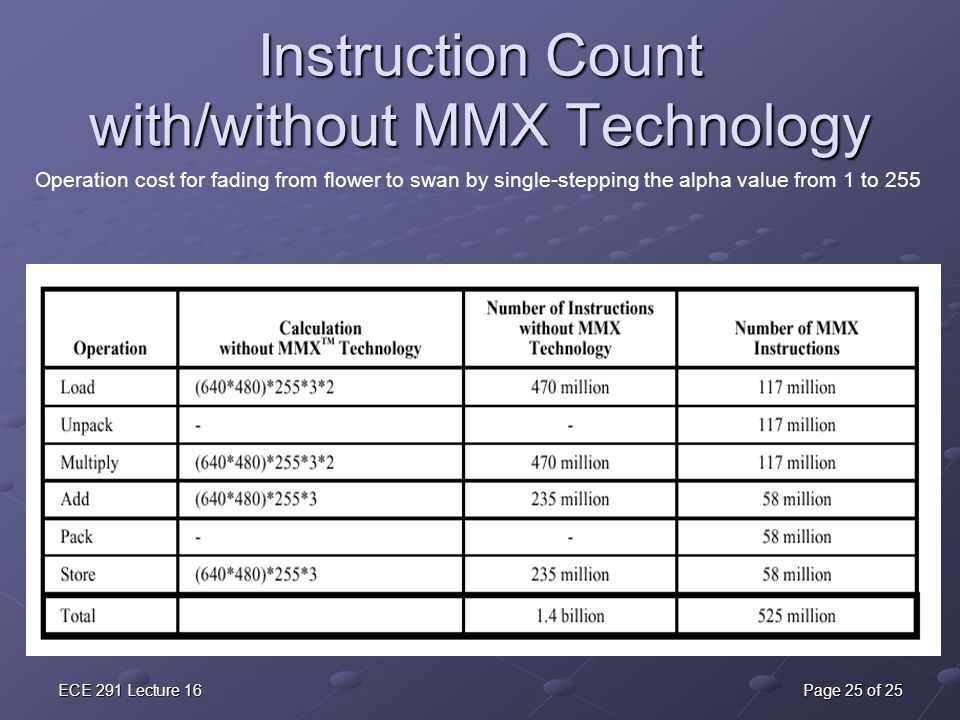 Instruction Count with/without MMX Technology