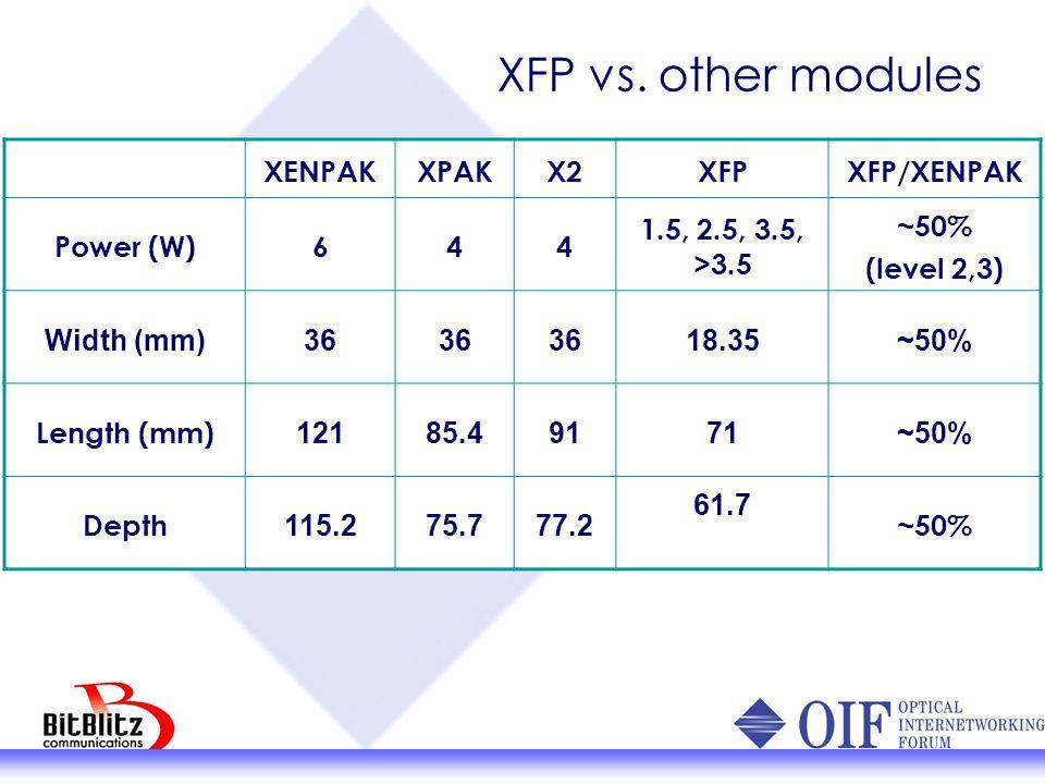XFP vs. other modules XENPAK XPAK X2 XFP XFP/XENPAK Power (W) 6 4