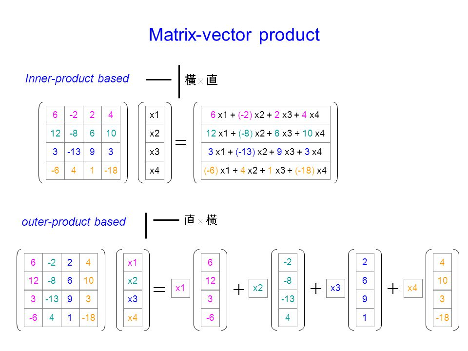 Matrix-vector product