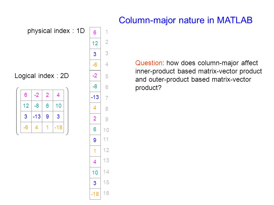Column-major nature in MATLAB