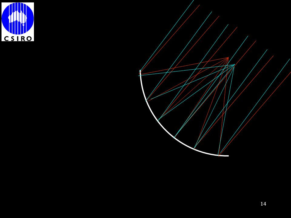 Consider how a parabolic dish forms an image in the focal plan