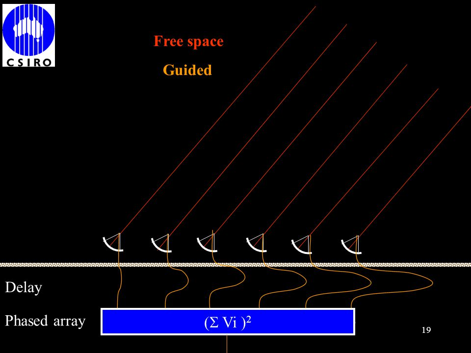 Free space Guided Delay Phased array ( Vi )2