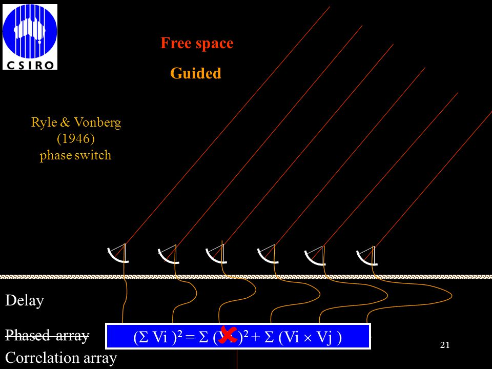  Free space Guided Delay Phased array
