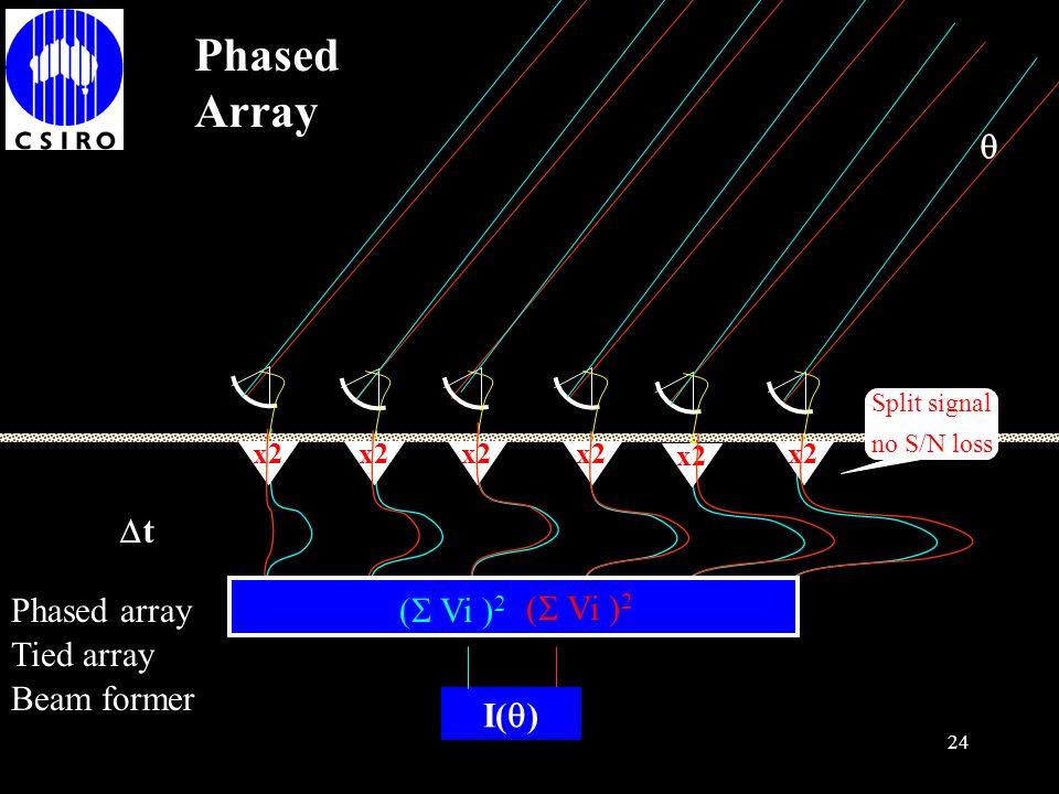 Phased Array  t Phased array ( Vi )2 I() ( Vi )2 Tied array