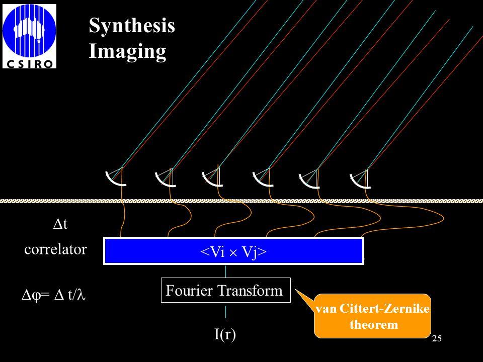 Synthesis Imaging t correlator <Vi  Vj> Fourier Transform