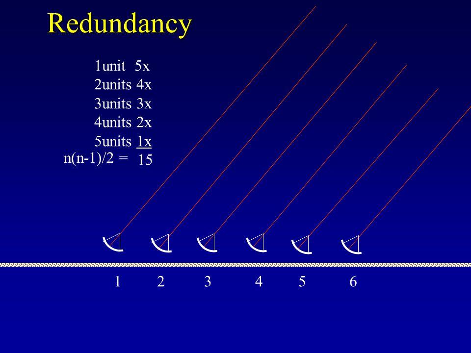 Redundancy 1unit 5x 2units 4x 3units 3x 4units 2x 5units 1x 15