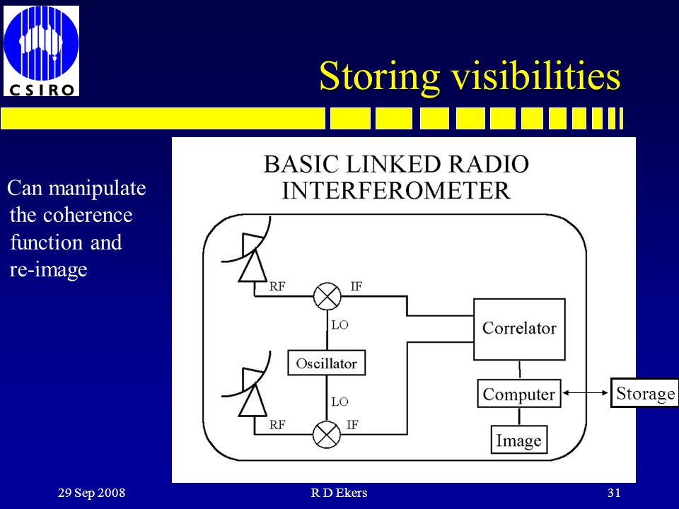 Storing visibilities Can manipulate the coherence function and re-image. From Juan Uson. Storage.