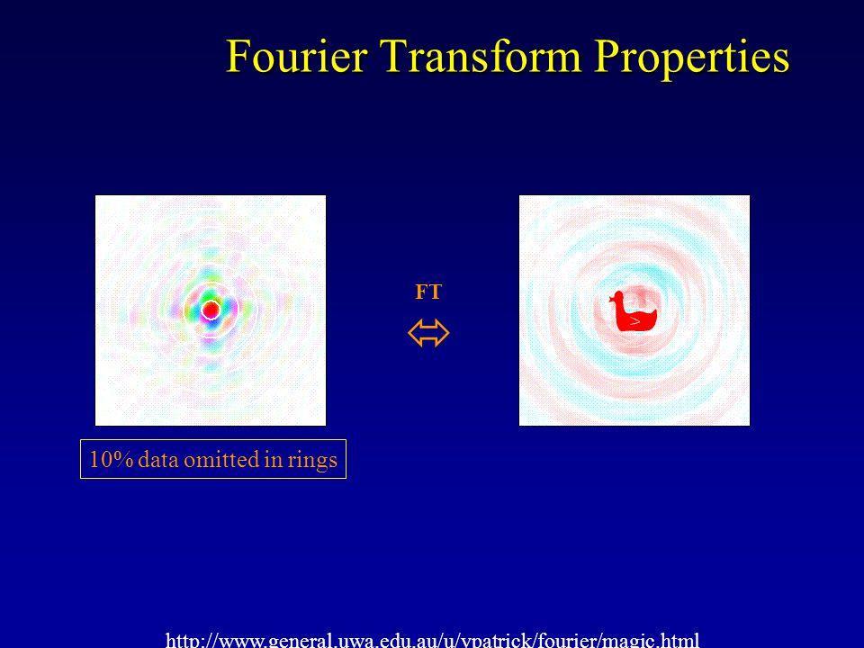 Fourier Transform Properties