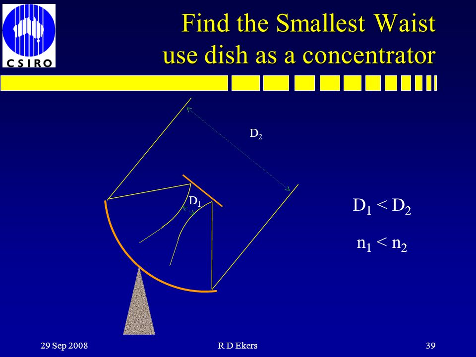 Find the Smallest Waist use dish as a concentrator
