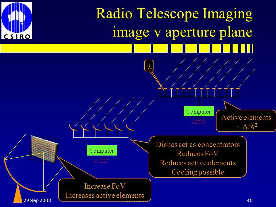 Radio Telescope Imaging image v aperture plane