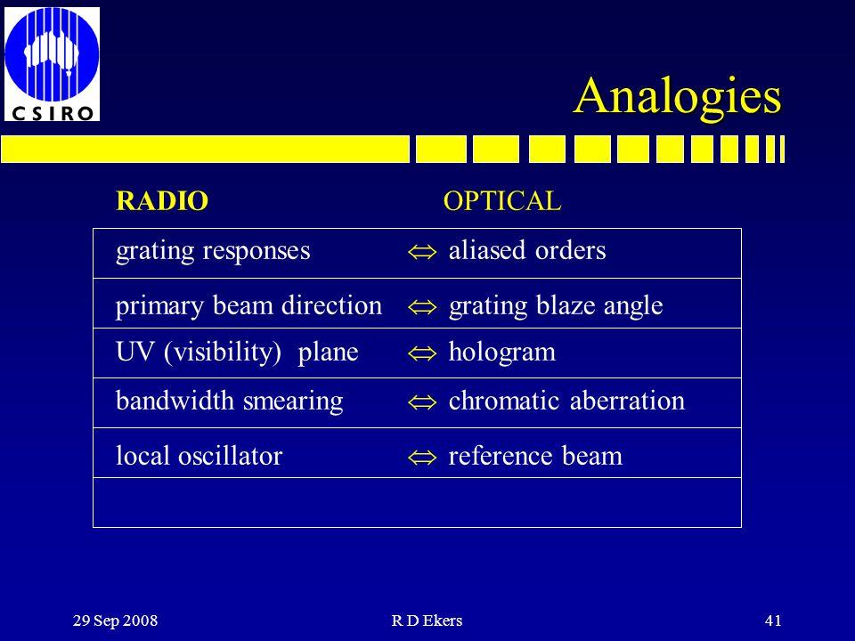 Analogies RADIO grating responses primary beam direction