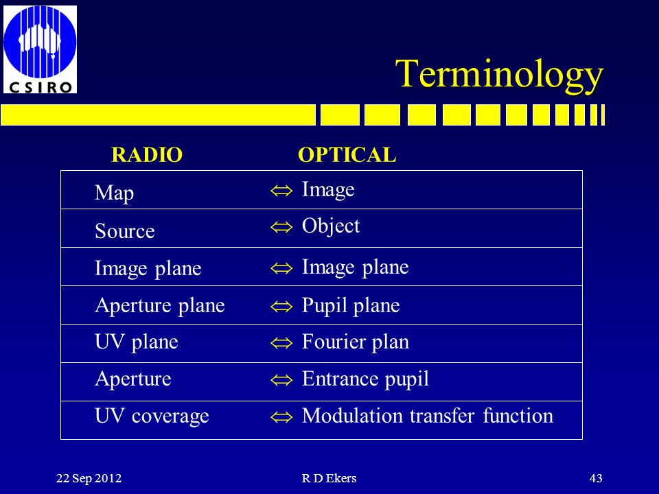 Terminology RADIO Map Source Image plane Aperture plane UV plane