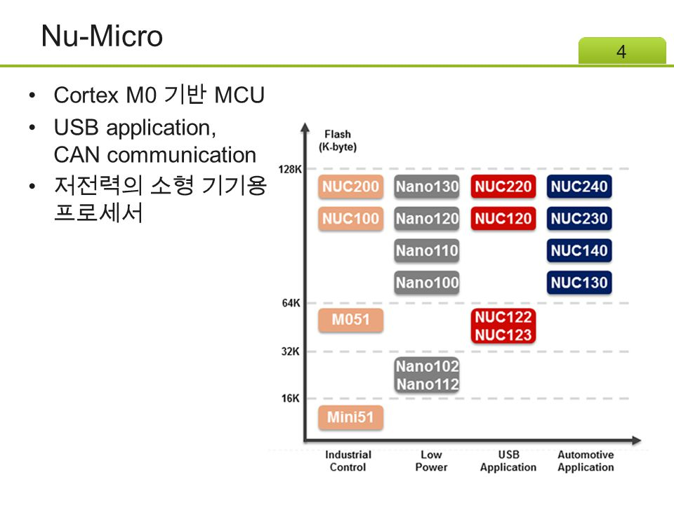 Nu-Micro Cortex M0 기반 MCU USB application, CAN communication