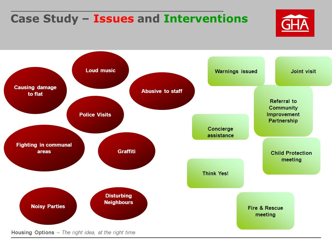Case Study – Issues and Interventions
