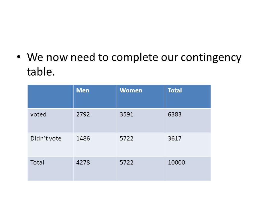 We now need to complete our contingency table.