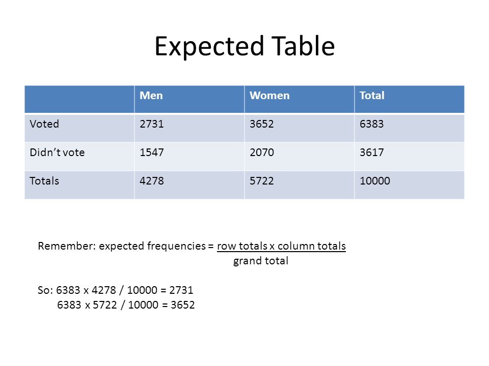 Expected Table Men Women Total Voted 2731 3652 6383 Didn't vote 1547
