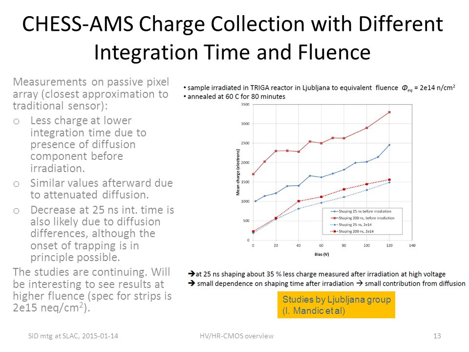 CHESS-AMS Charge Collection with Different Integration Time and Fluence