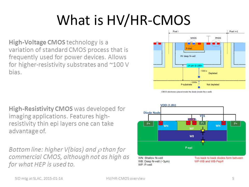 What is HV/HR-CMOS