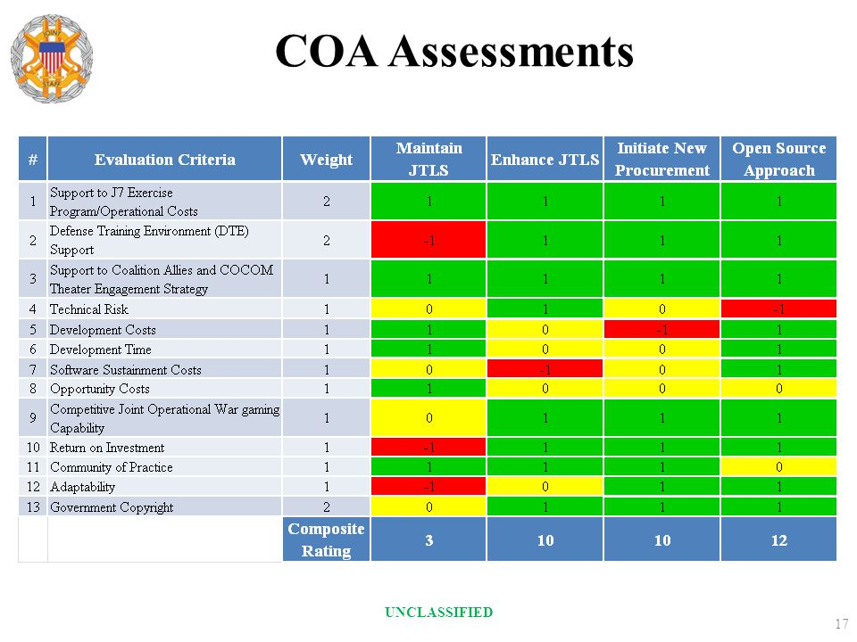 COA Assessments UNCLASSIFIED