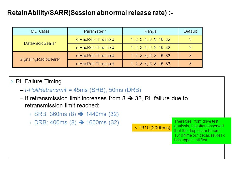RetainAbility/SARR(Session abnormal release rate) :-