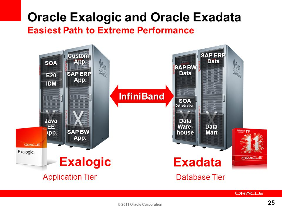 Oracle Exalogic and Oracle Exadata Easiest Path to Extreme Performance