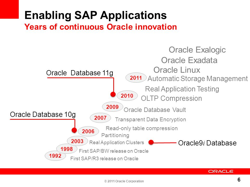 Enabling SAP Applications Years of continuous Oracle innovation