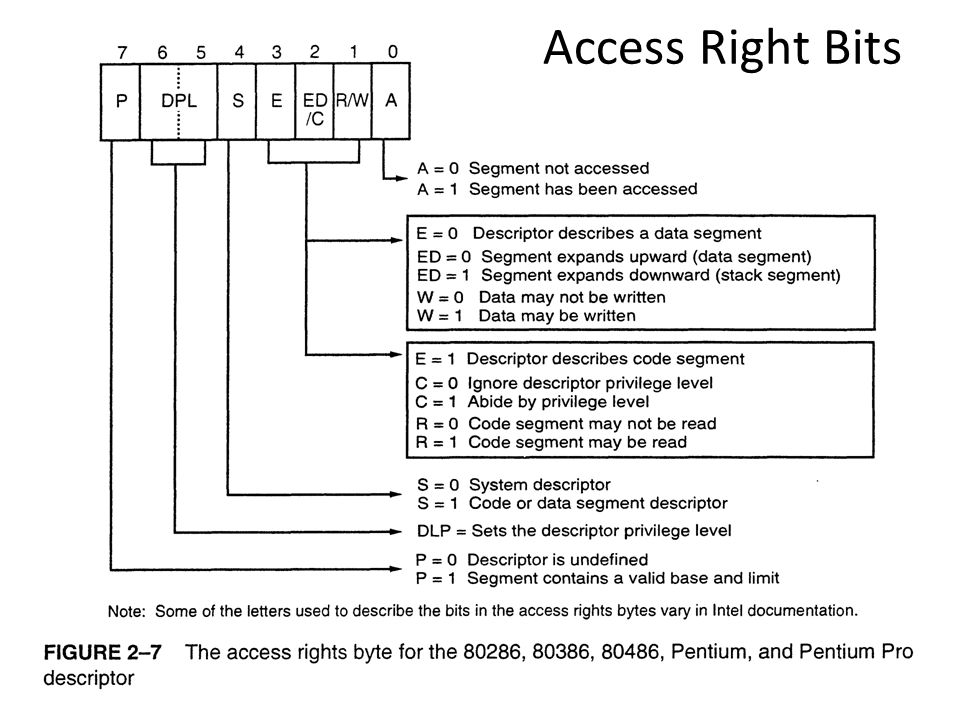 Access Right Bits