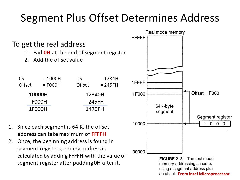 Segment Plus Offset Determines Address